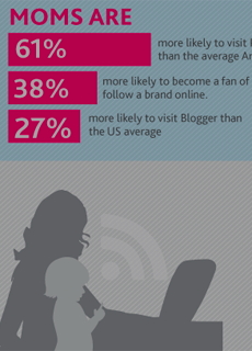The Digital Life of Daily Moms: Find How Moms are going Digital