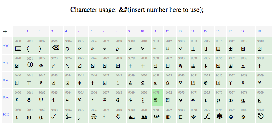 Unicode and ascii code reference for html digital for Complete ascii table 0 255