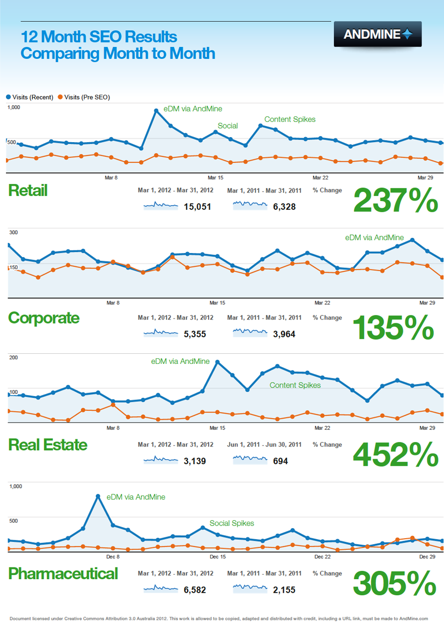 SEO Performace and Growth 12 Months - Why Your Business Needs Local SEO?