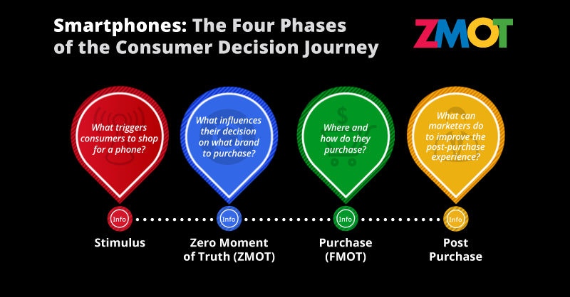 ZMOT The Consumer Decision Making Process