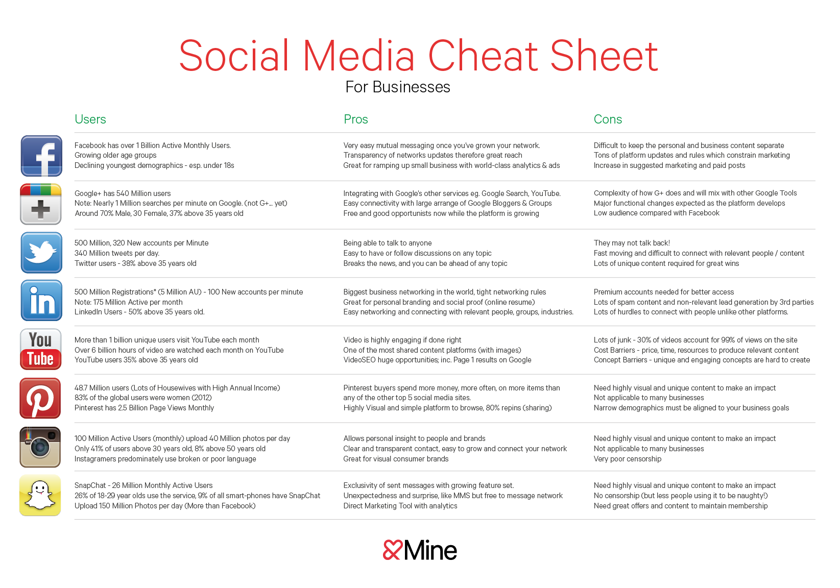 Social Media Cheat Sheet &Mine