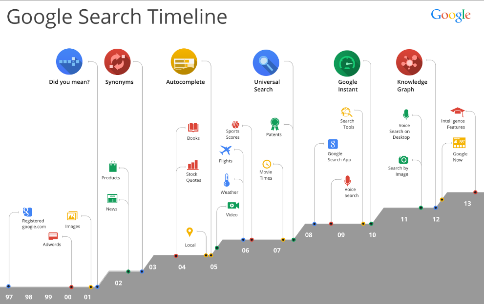 Google Trends and Google Search Algorithms