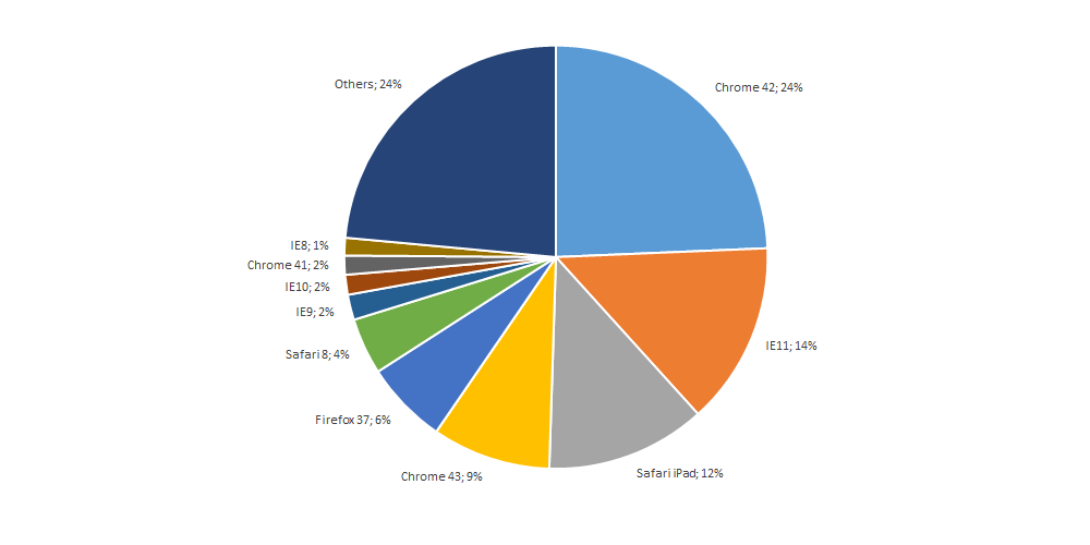 browser share IE8