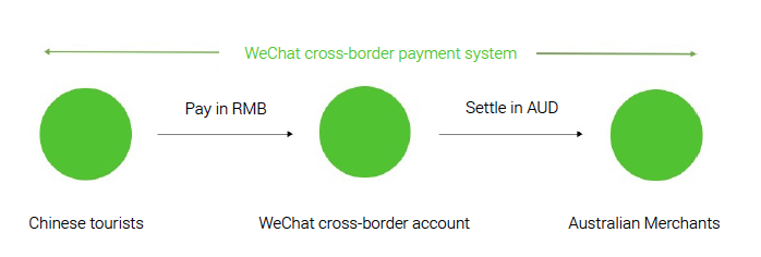 WeChat App for Business Sales in Australia