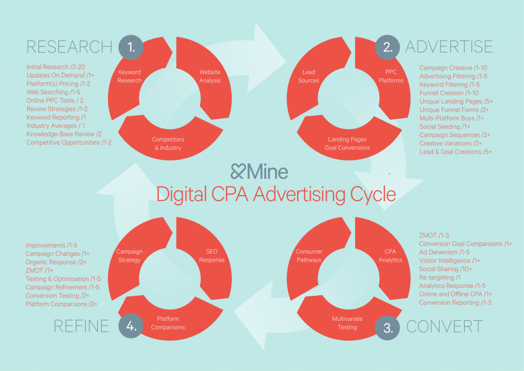 Programmatic Advertising AndMine