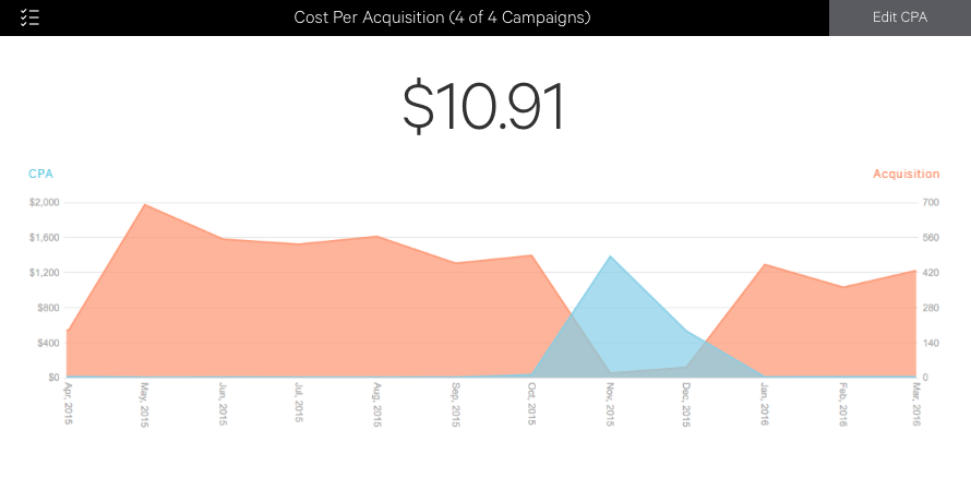 Cost Per Acquisition (CPA) Conversion