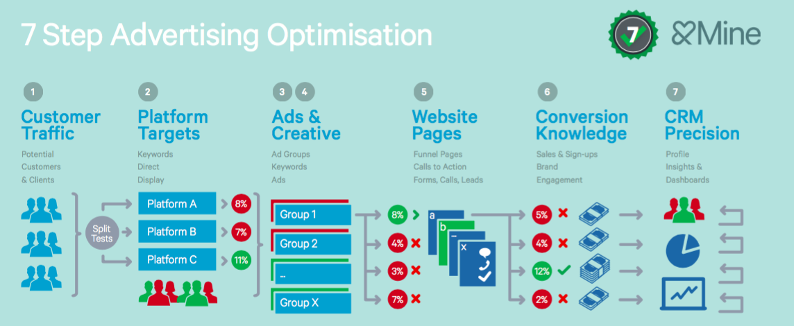 7 Steps of Advertising Optimisation