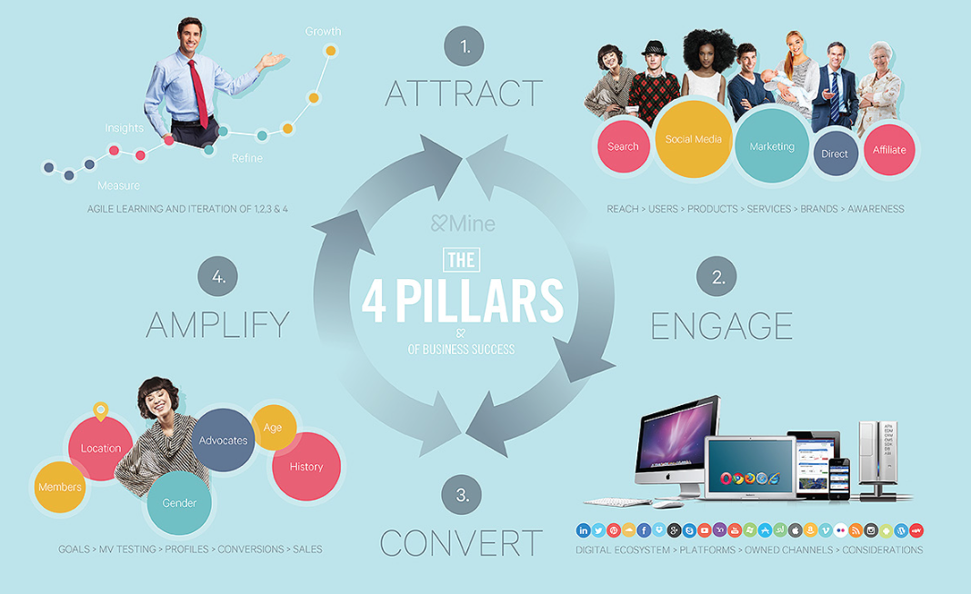 4 Pillars of Success