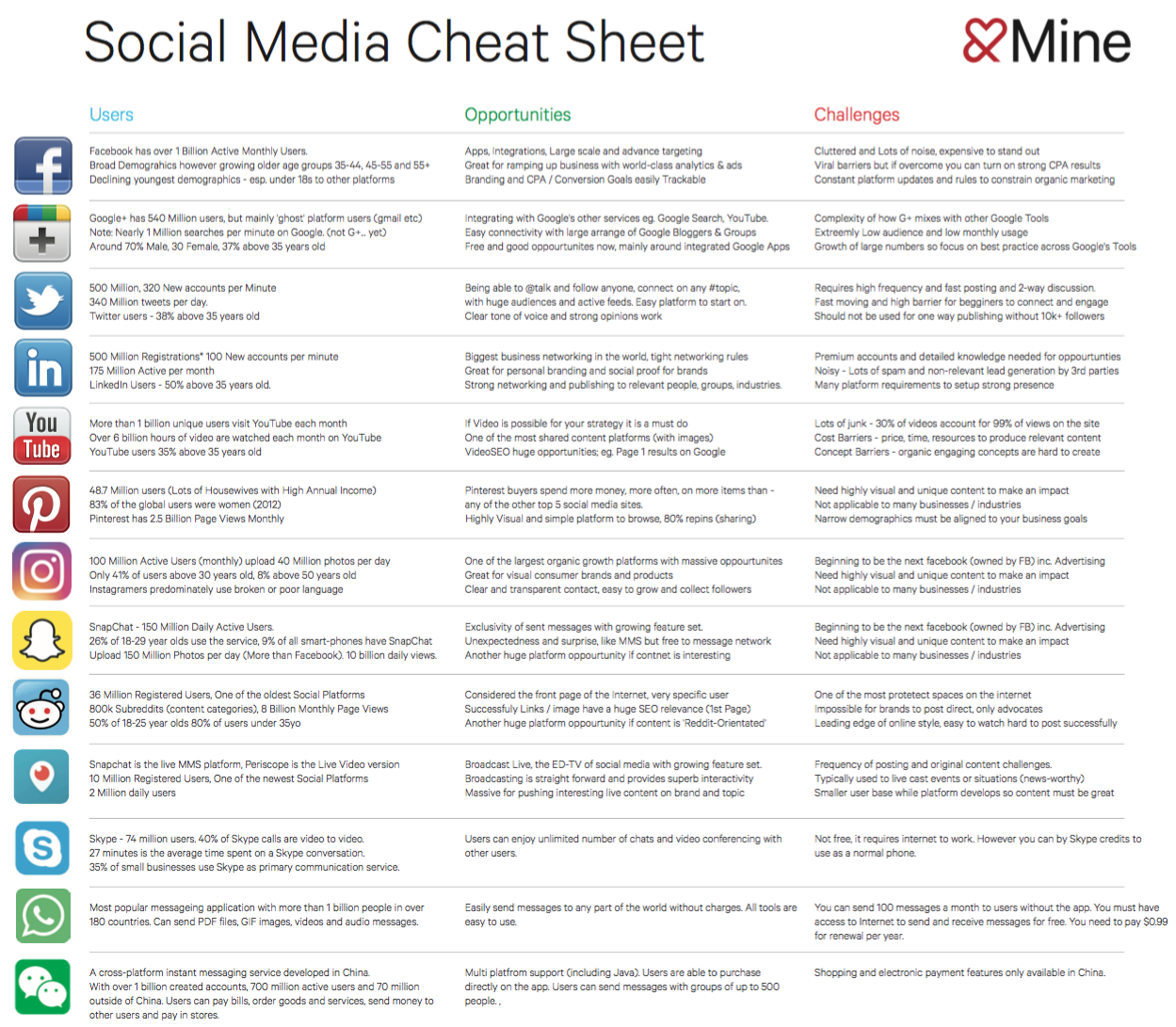 Social Media Cheat Sheet 2017