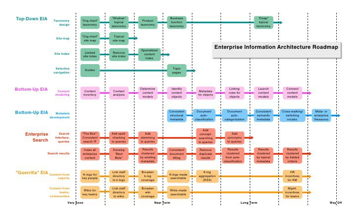 Information Architecture Roadmap