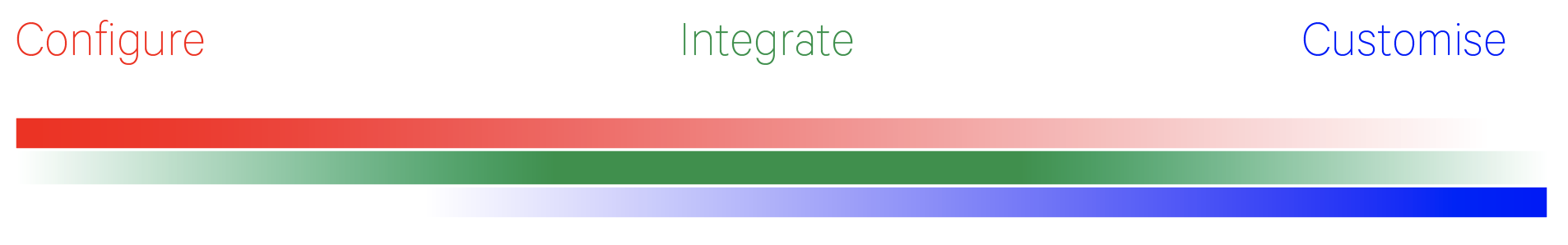 Configure, Integrate, Customise CRM